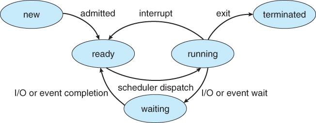 Unix Process State